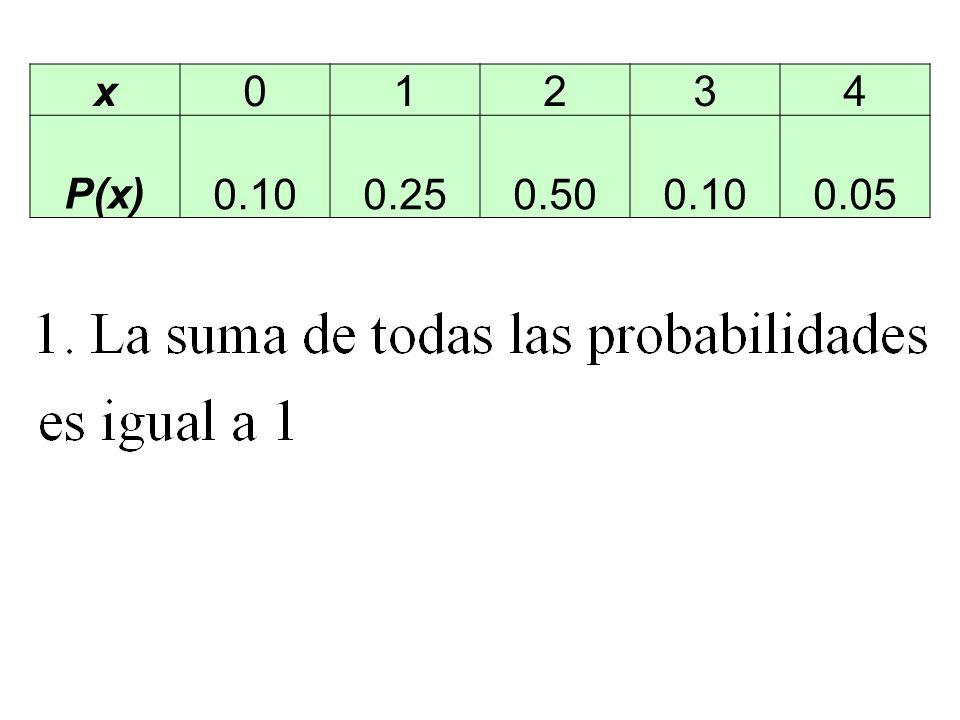 x01234 P(x) 0.10 0.25 0.50 0.10 0.05