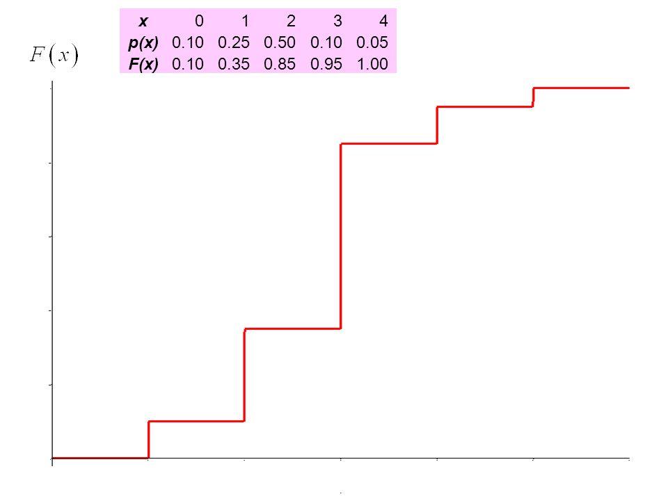 x01234 p(x)0.100.250.500.100.05 F(x)0.100.350.850.951.00