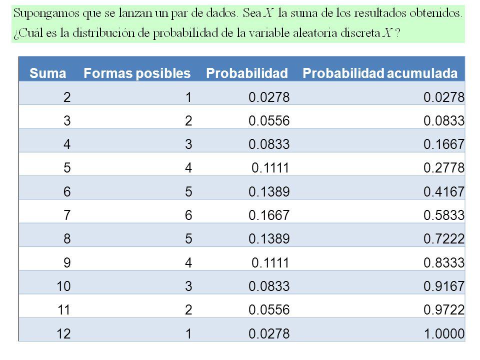 SumaFormas posiblesProbabilidadProbabilidad acumulada 210.0278 320.05560.0833 43 0.1667 540.11110.2778 650.13890.4167 760.16670.5833 850.13890.7222 94