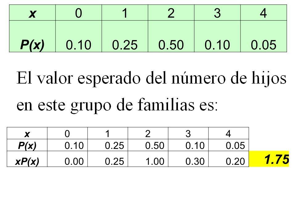 x01234 P(x) 0.10 0.25 0.50 0.10 0.05 x01234 P(x)0.100.250.500.100.05 xP(x)0.000.251.000.300.20 1.75