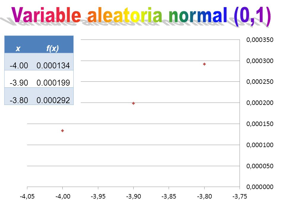xf(x) -4.000.000134 -3.900.000199 -3.800.000292