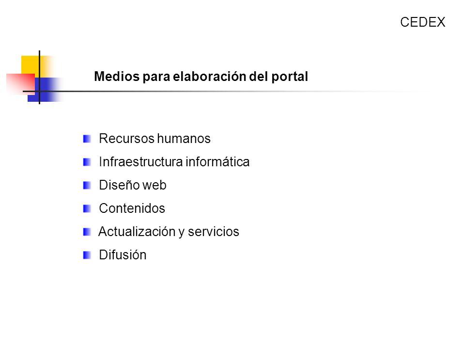 Recursos humanos Infraestructura informática Diseño web Contenidos Actualización y servicios Difusión CEDEX Medios para elaboración del portal