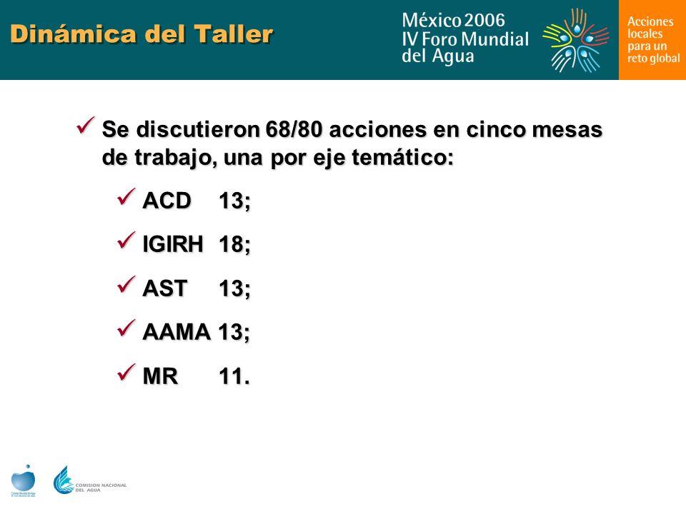 Dinámica del Taller Se discutieron 68/80 acciones en cinco mesas de trabajo, una por eje temático: Se discutieron 68/80 acciones en cinco mesas de tra
