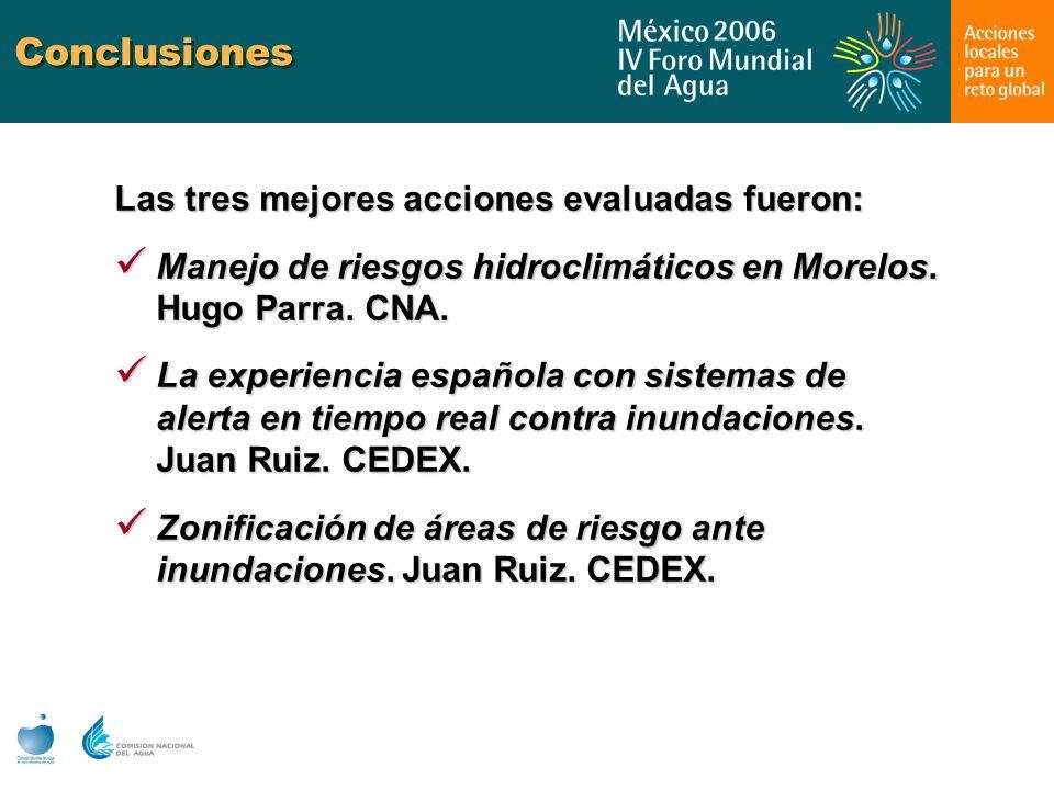 Conclusiones Las tres mejores acciones evaluadas fueron: Manejo de riesgos hidroclimáticos en Morelos. Hugo Parra. CNA. Manejo de riesgos hidroclimáti