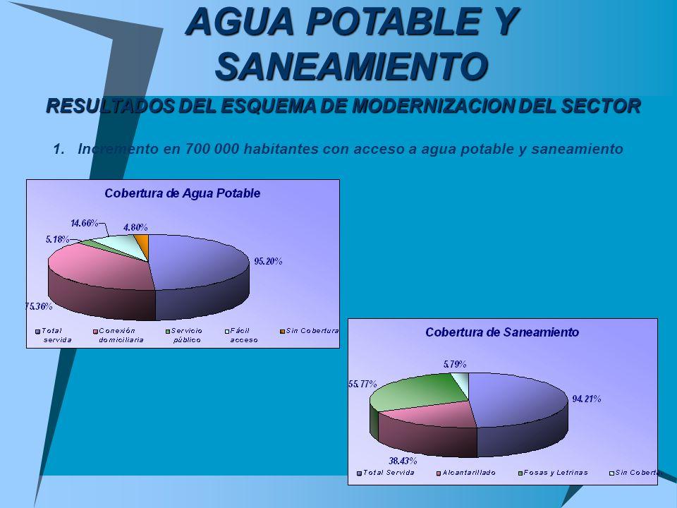 AGUA POTABLE Y SANEAMIENTO RESULTADOS DEL ESQUEMA DE MODERNIZACION DEL SECTOR 1.Incremento en 700 000 habitantes con acceso a agua potable y saneamien