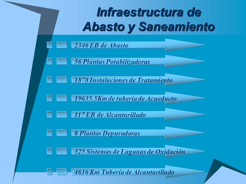Infraestructura de Abasto y Saneamiento 2346 EB de Abasto 56 Plantas Potabilizadoras 1878 Instalaciones de Tratamiento 19635.5Km de tubería de Acueduc