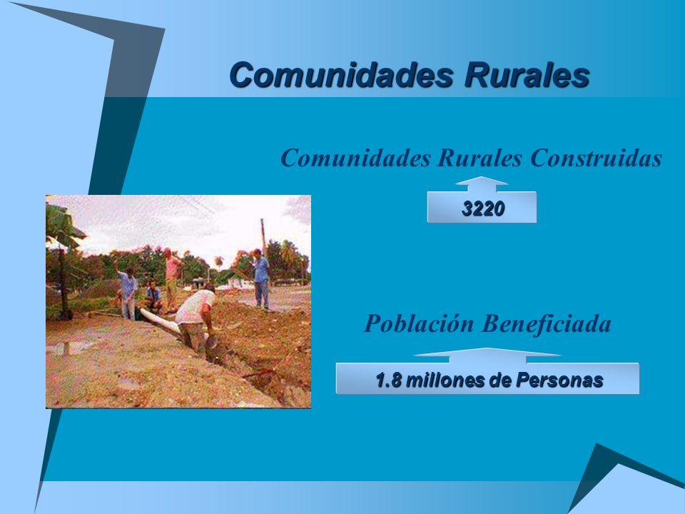 Comunidades Rurales Comunidades Rurales Construidas 3220 Población Beneficiada 1.8 millones de Personas