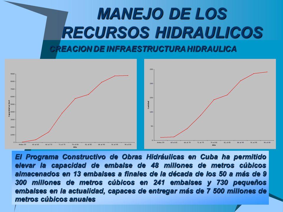 CREACION DE INFRAESTRUCTURA HIDRAULICA El Programa Constructivo de Obras Hidráulicas en Cuba ha permitido elevar la capacidad de embalse de 48 millone
