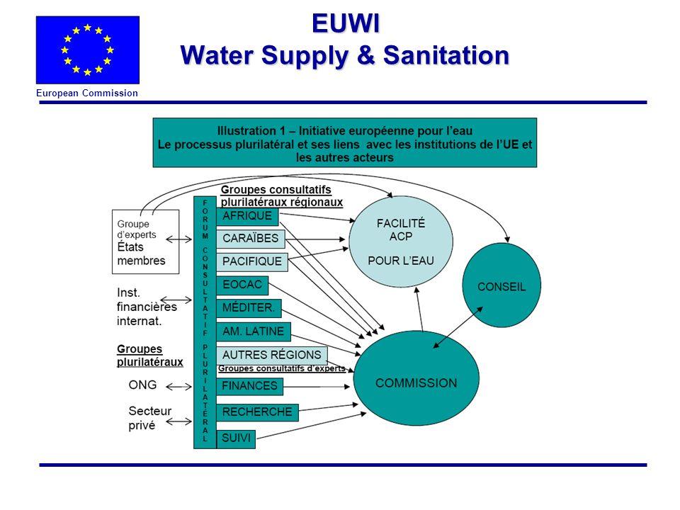 European Commission l General website of the EU Water Initiative - http://www.euwi.net/ l The Initiative in the DG research website http://europa.eu.int/comm/research/water-initiative/index_en.html l Water Framework Directive in all European languages http://europa.eu.int/comm/environment/water/water- framework/index_en.html EUWI Water Supply & Sanitation