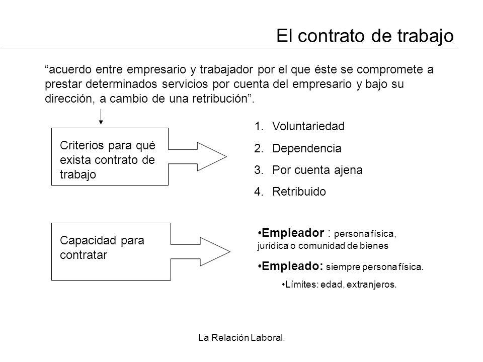 La Relación Laboral. El contrato de trabajo acuerdo entre empresario y trabajador por el que éste se compromete a prestar determinados servicios por c
