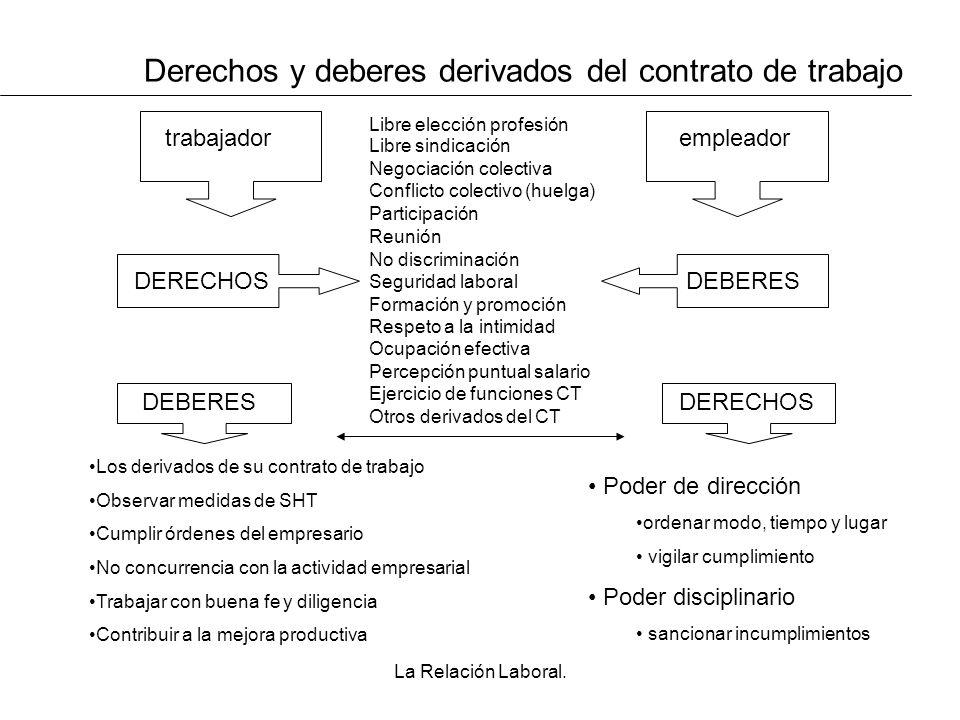 La Relación Laboral. Derechos y deberes derivados del contrato de trabajo trabajadorempleador Libre elección profesión Libre sindicación Negociación c