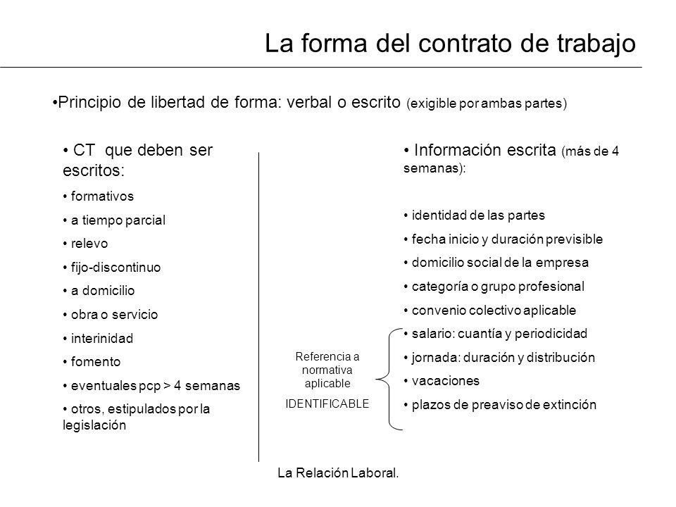 La Relación Laboral. La forma del contrato de trabajo Principio de libertad de forma: verbal o escrito (exigible por ambas partes) CT que deben ser es
