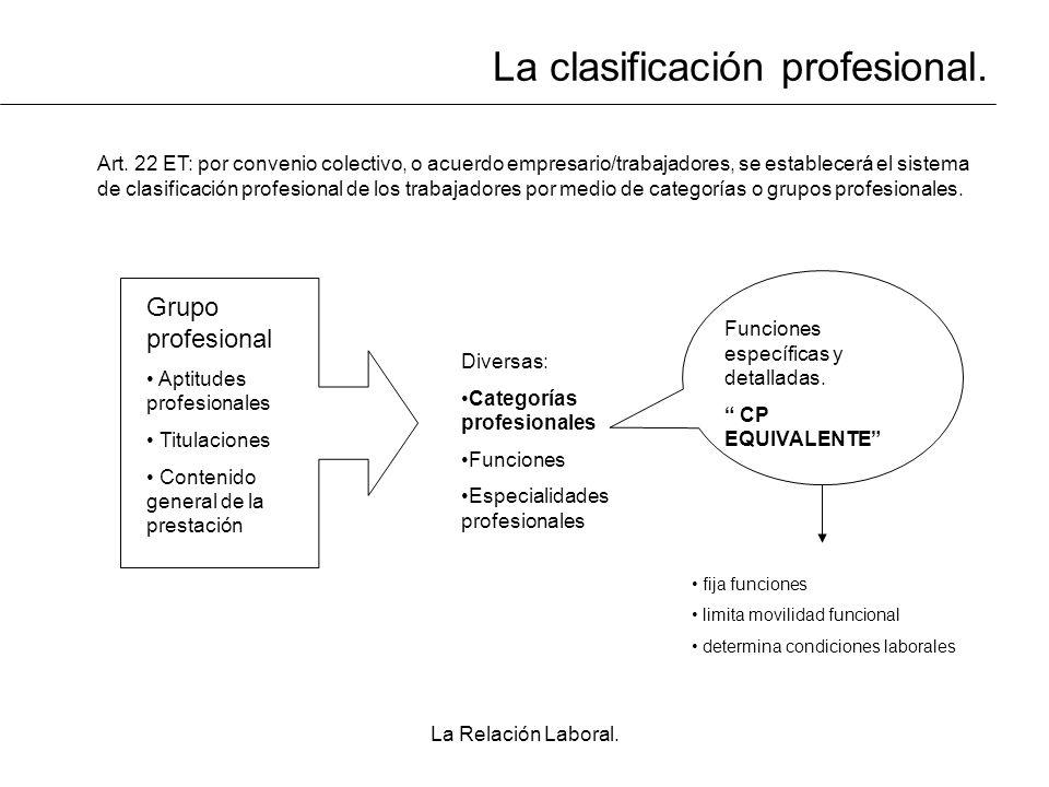 La Relación Laboral. La clasificación profesional. Art. 22 ET: por convenio colectivo, o acuerdo empresario/trabajadores, se establecerá el sistema de
