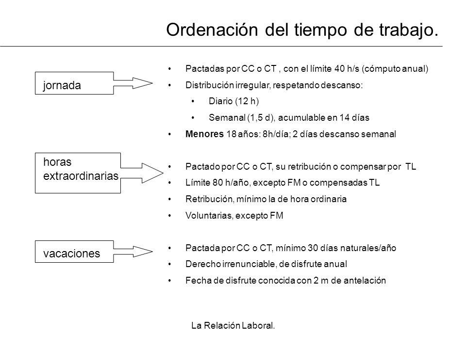 La Relación Laboral. Ordenación del tiempo de trabajo. jornada Pactadas por CC o CT, con el límite 40 h/s (cómputo anual) Distribución irregular, resp