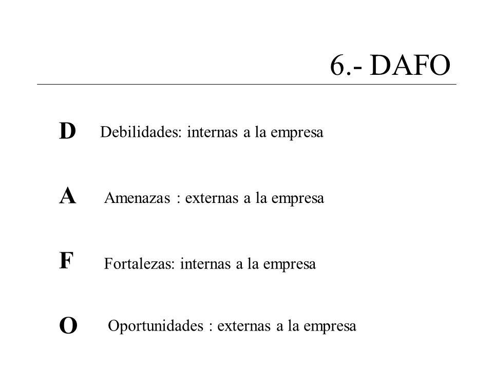 6.- DAFO DAFODAFO Debilidades: internas a la empresa Amenazas : externas a la empresa Fortalezas: internas a la empresa Oportunidades : externas a la