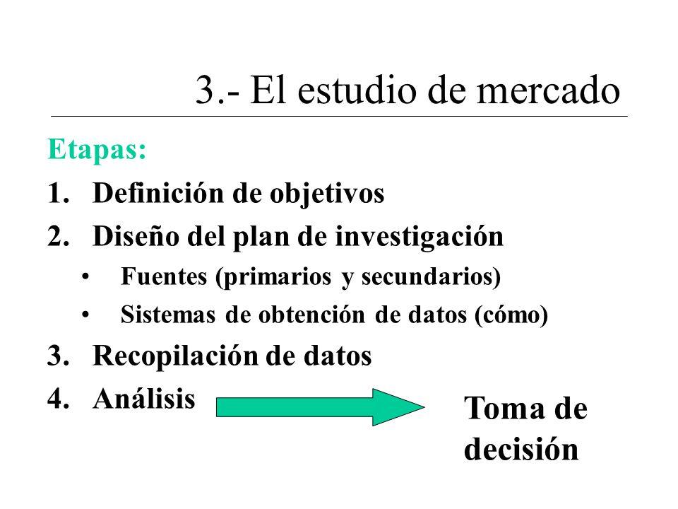 3.- El estudio de mercado Etapas: 1.Definición de objetivos 2.Diseño del plan de investigación Fuentes (primarios y secundarios) Sistemas de obtención