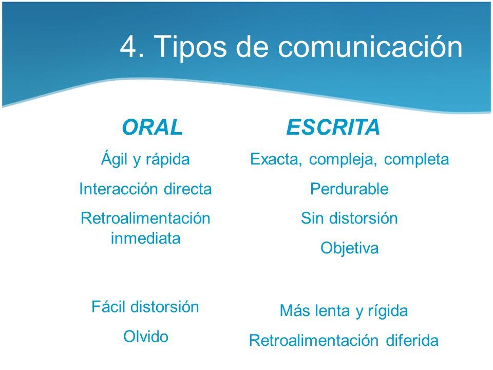 4. Tipos de comunicación ORAL ESCRITA Ágil y rápida Interacción directa Retroalimentación inmediata Fácil distorsión Olvido Exacta, compleja, completa
