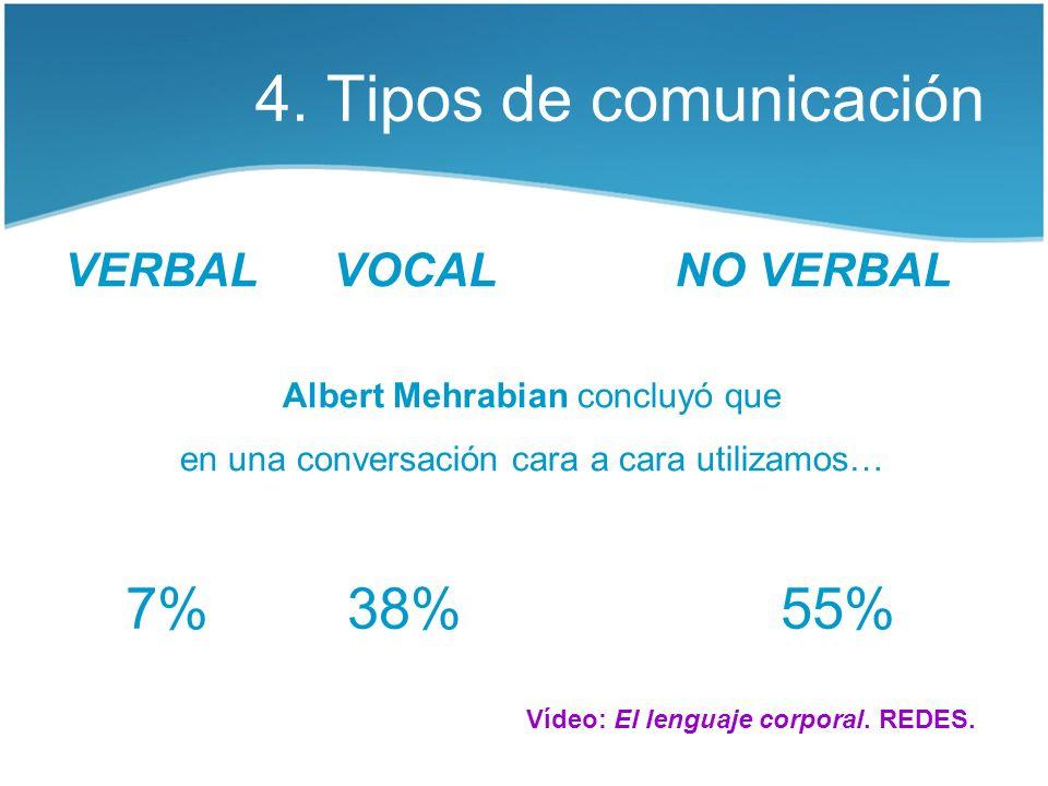 4. Tipos de comunicación VERBAL VOCAL Albert Mehrabian concluyó que en una conversación cara a cara utilizamos… 38%7%55% NO VERBAL Vídeo: El lenguaje