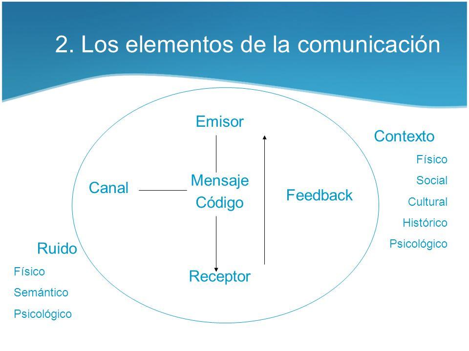 2. Los elementos de la comunicación Emisor Mensaje Receptor Canal Código Feedback Contexto Físico Social Cultural Histórico Psicológico Ruido Físico S