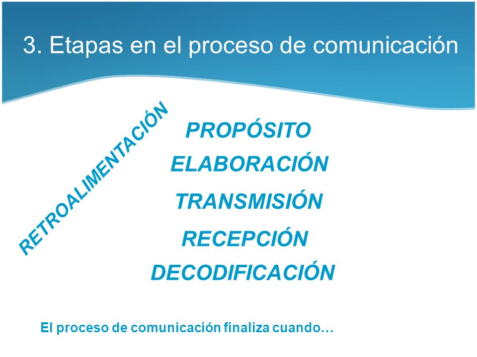 3. Etapas en el proceso de comunicación PROPÓSITO ELABORACIÓN RECEPCIÓN TRANSMISIÓN DECODIFICACIÓN RETROALIMENTACIÓN El proceso de comunicación finali
