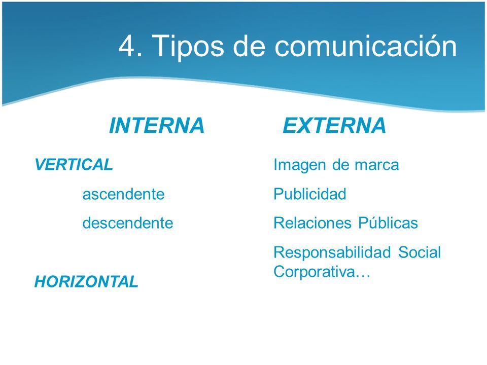 4. Tipos de comunicación INTERNA EXTERNA VERTICAL ascendente descendente HORIZONTAL Imagen de marca Publicidad Relaciones Públicas Responsabilidad Soc