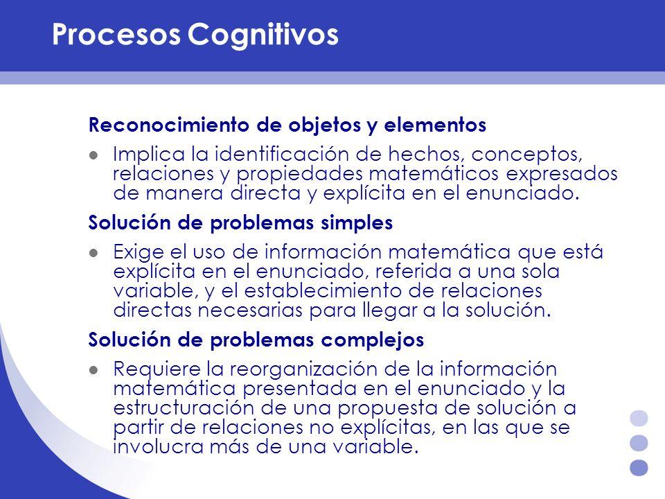 Procesos Cognitivos Reconocimiento de objetos y elementos Implica la identificación de hechos, conceptos, relaciones y propiedades matemáticos expresa