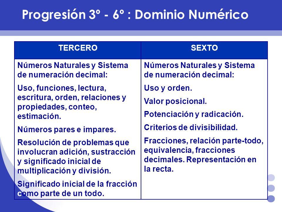 Progresión 3º - 6º :Dominio Numérico TERCEROSEXTO Números Naturales y Sistema de numeración decimal: Uso, funciones, lectura, escritura, orden, relaci