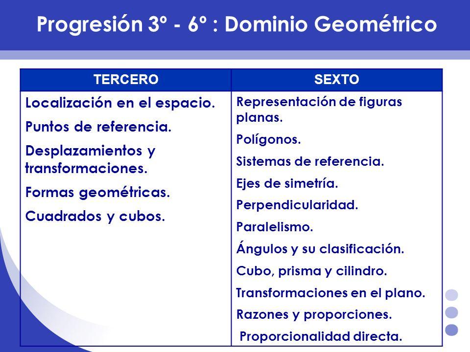 Progresión 3º - 6º :Dominio Geométrico TERCEROSEXTO Localización en el espacio. Puntos de referencia. Desplazamientos y transformaciones. Formas geomé