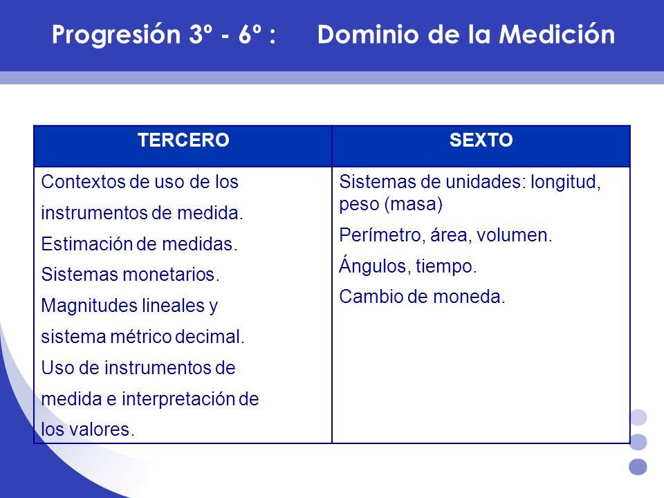 Progresión 3º - 6º :Dominio de la Medición TERCEROSEXTO Contextos de uso de los instrumentos de medida. Estimación de medidas. Sistemas monetarios. Ma