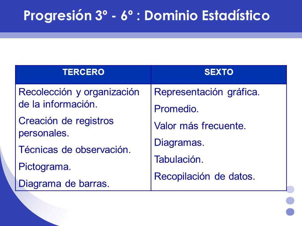 Progresión 3º - 6º :Dominio Estadístico TERCEROSEXTO Recolección y organización de la información. Creación de registros personales. Técnicas de obser