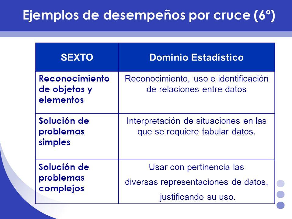 Ejemplos de desempeños por cruce (6º) SEXTODominio Estadístico Reconocimiento de objetos y elementos Reconocimiento, uso e identificación de relacione