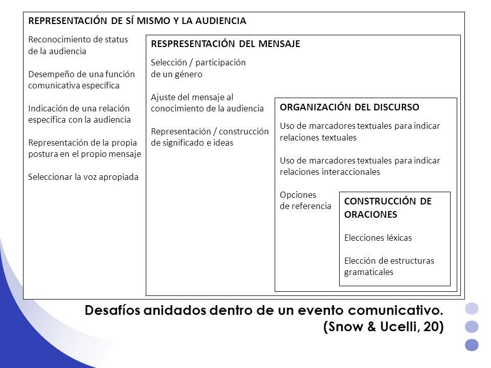 Desafíos anidados dentro de un evento comunicativo. (Snow & Ucelli, 20) REPRESENTACIÓN DE SÍ MISMO Y LA AUDIENCIA Reconocimiento de status de la audie