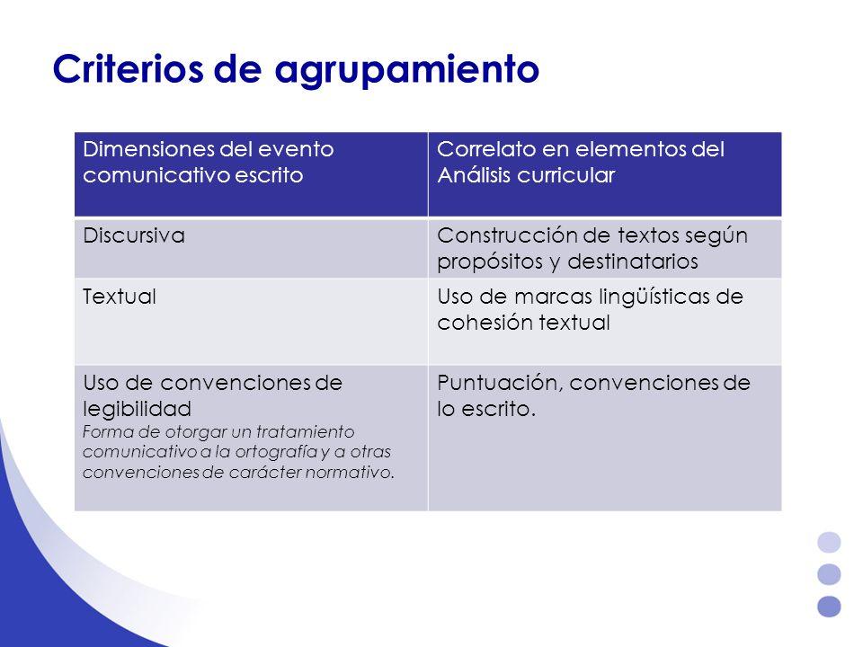 Criterios de agrupamiento Dimensiones del evento comunicativo escrito Correlato en elementos del Análisis curricular DiscursivaConstrucción de textos