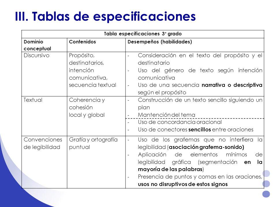 III. Tablas de especificaciones Tabla especificaciones 3° grado Dominio conceptual ContenidosDesempeños (habilidades) Discursivo Propósito, destinatar