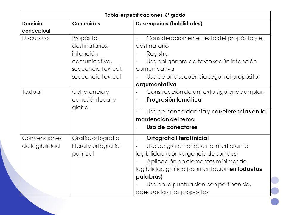 Tabla especificaciones 6° grado Dominio conceptual ContenidosDesempeños (habilidades) Discursivo Propósito, destinatarios, intención comunicativa, sec