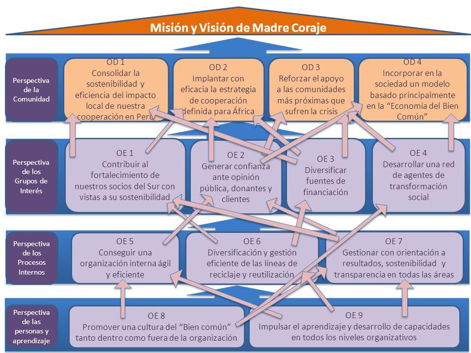 Perspectiva de la Comunidad Perspectiva de los Procesos Internos OD 1 Consolidar la sostenibilidad y eficiencia del impacto local de nuestra cooperaci