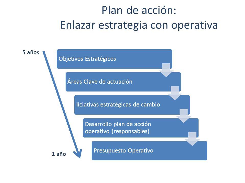 Plan de acción: Enlazar estrategia con operativa 5 años 1 año