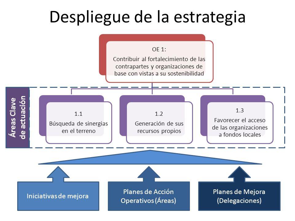 Despliegue de la estrategia Iniciativas de mejora Planes de Acción Operativos (Áreas) Planes de Mejora (Delegaciones) Áreas Clave de actuación