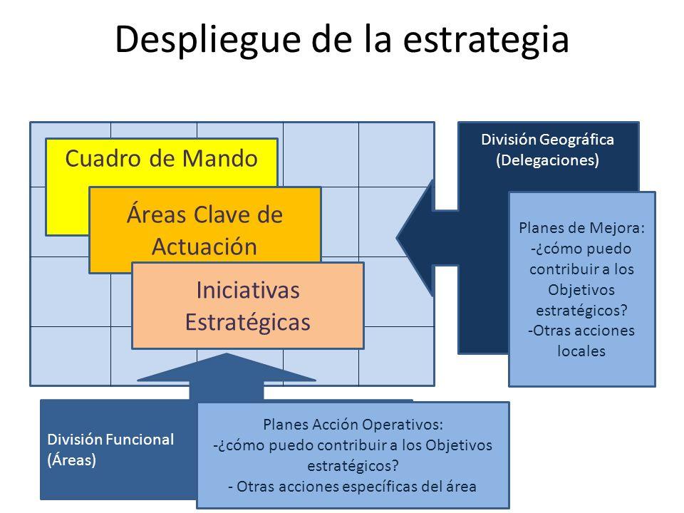 Despliegue de la estrategia División Funcional (Áreas) División Geográfica (Delegaciones) Planes de Mejora: -¿cómo puedo contribuir a los Objetivos es