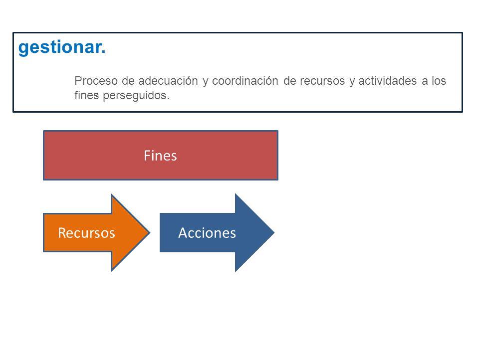 gestionar. Proceso de adecuación y coordinación de recursos y actividades a los fines perseguidos. RecursosAcciones Fines