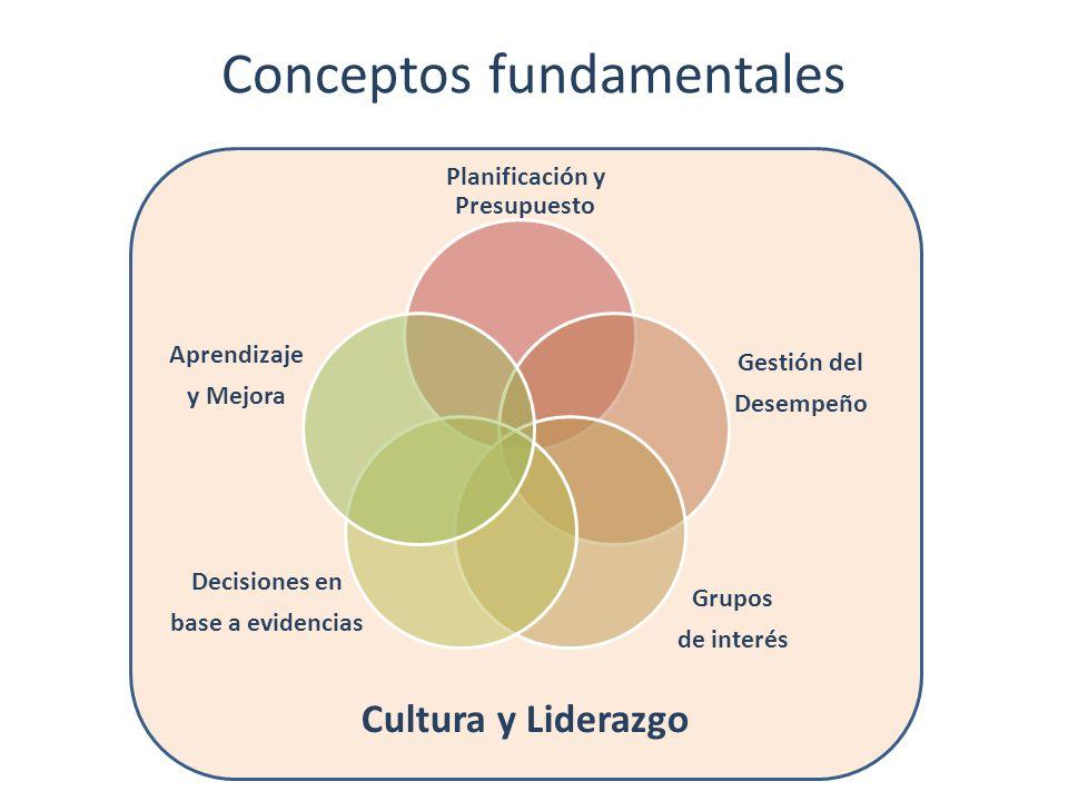 Cultura y Liderazgo Conceptos fundamentales