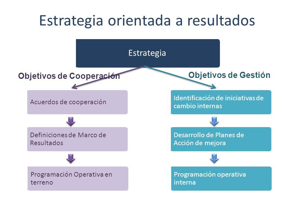 Estrategia Acuerdos de cooperación Definiciones de Marco de Resultados Programación Operativa en terreno Objetivos de Cooperación Estrategia orientada