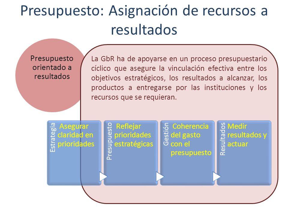 Presupuesto: Asignación de recursos a resultados Presupuesto orientado a resultados La GbR ha de apoyarse en un proceso presupuestario cíclico que ase