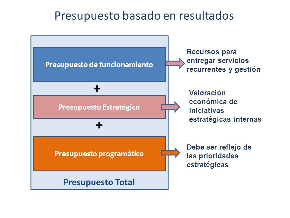Presupuesto Total Presupuesto programático Presupuesto de funcionamiento Presupuesto Estratégico Valoración económica de iniciativas estratégicas inte