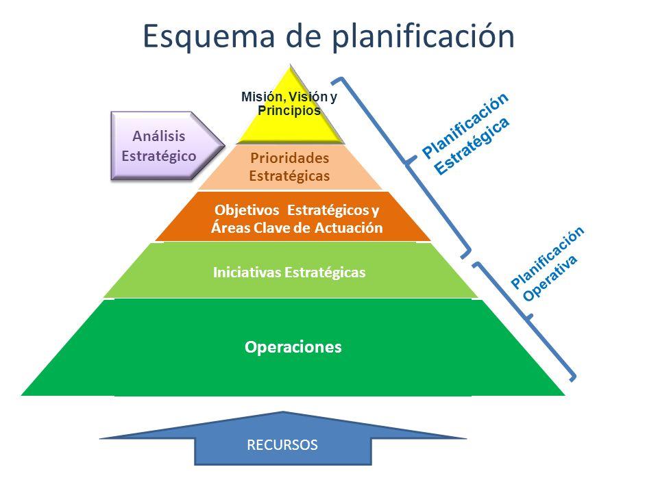 Despliegue de los Objetivos Estratégicos Áreas Clave de actuación