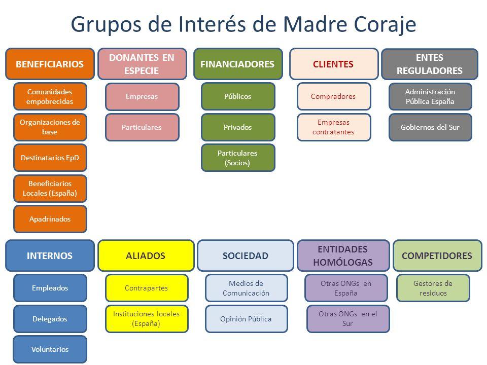 Grupos de Interés de Madre Coraje BENEFICIARIOS Comunidades empobrecidas Organizaciones de base Destinatarios EpD Beneficiarios Locales (España) Emple