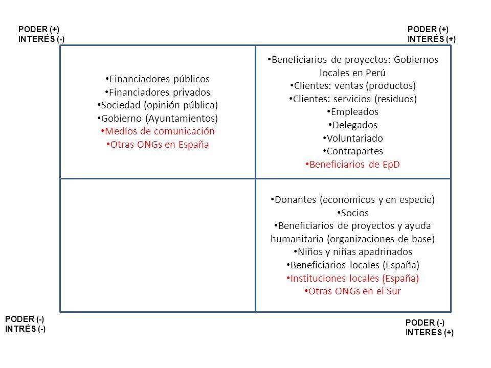 Financiadores públicos Financiadores privados Sociedad (opinión pública) Gobierno (Ayuntamientos) Medios de comunicación Otras ONGs en España Benefici