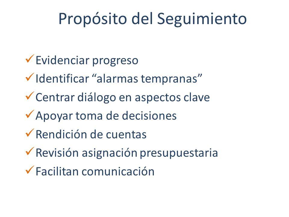 Propósito del Seguimiento Evidenciar progreso Identificar alarmas tempranas Centrar diálogo en aspectos clave Apoyar toma de decisiones Rendición de c