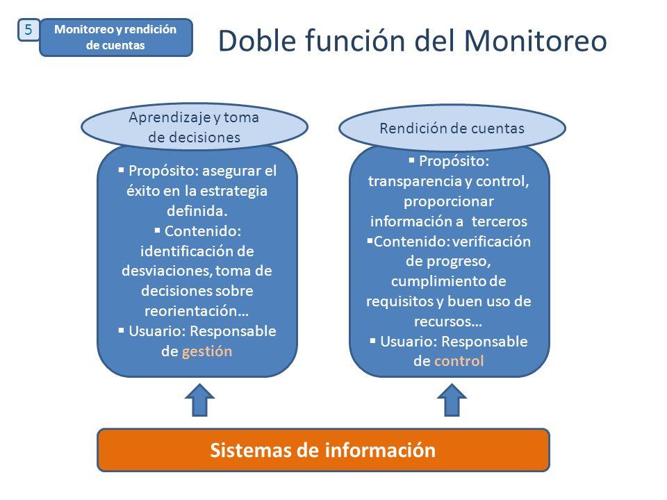 Doble función del Monitoreo Propósito: asegurar el éxito en la estrategia definida. Contenido: identificación de desviaciones, toma de decisiones sobr