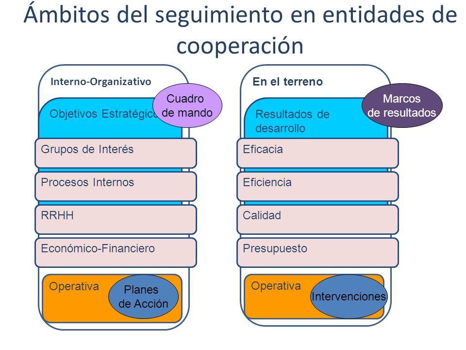 Interno-Organizativo Ámbitos del seguimiento en entidades de cooperación En el terreno Objetivos Estratégicos Operativa Resultados de desarrollo Opera